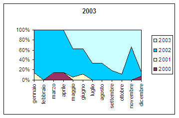 fig 25 i prioritari frequenze d'uso durante il 2003